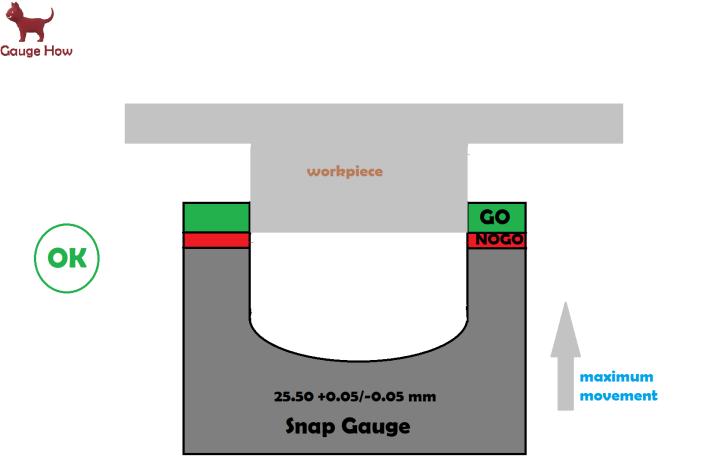 go snap gauge