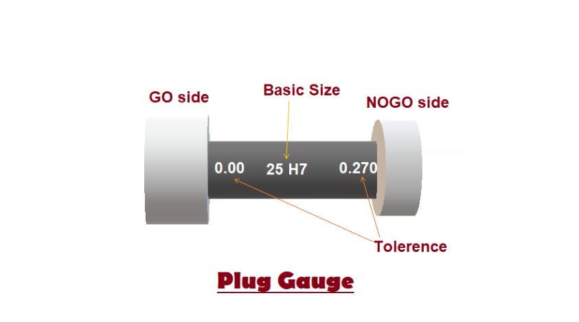 plug gauge