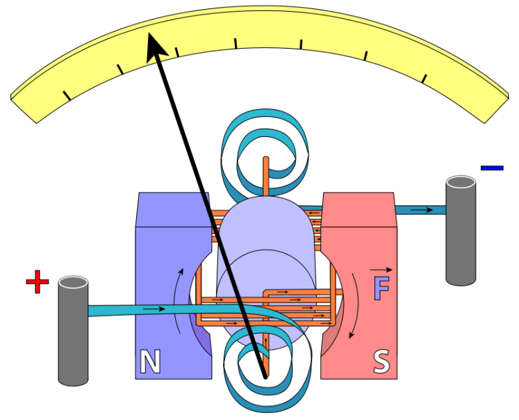 By Fred the Oyster - File:Galvanometer scheme.png, CC BY-SA 3.0, https://commons.wikimedia.org/w/index.php?curid=17549788