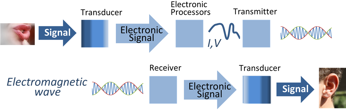 signal process of the transducer