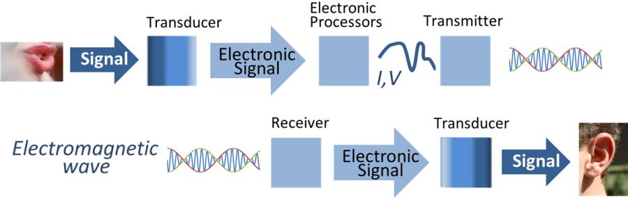 signal process of transducer