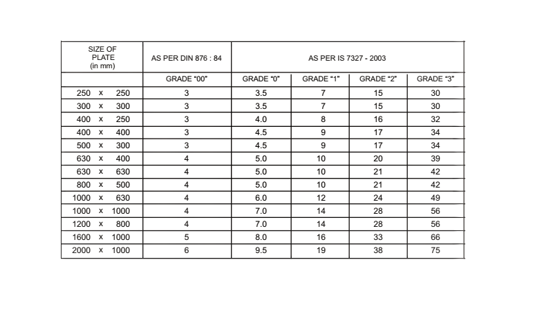 grading system of granite surface plate